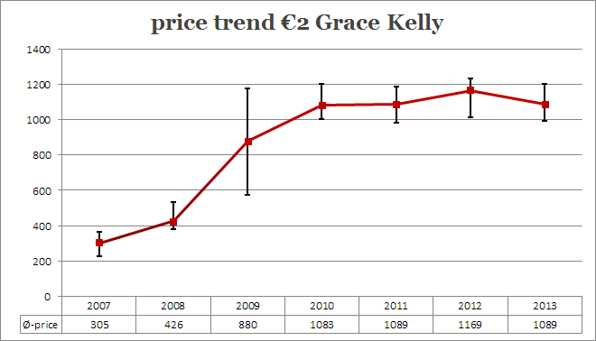 Price trend 2 euro Grace Kelly